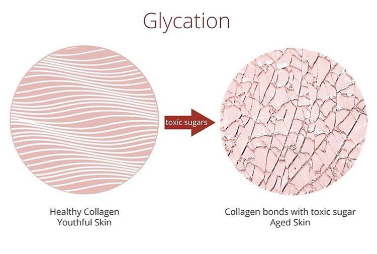 glycation - glikasi - gula