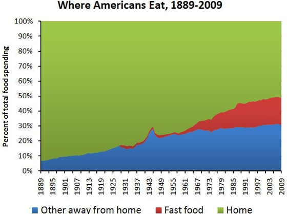 food spending smaller